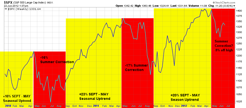 Summer Correction Chart